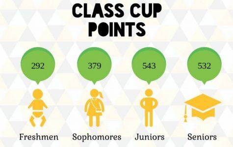 Class Cup Update