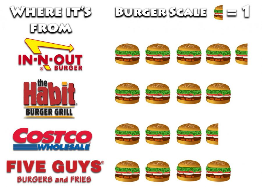 One point on this scale is represented by half of a cheeseburger. The four places used for scientific purposes have been In-N-Out, Costco, Habit Burger and Five Guys.