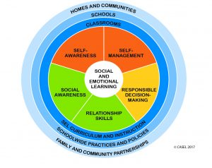 With self-awareness, self-management, responsible decision making, relationship skills and social awareness, SEL is used in communities, homes and schools. SEL has been the core of all aspects of functioning societies.