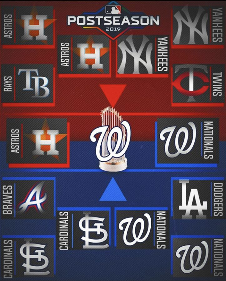 MLB Playoffs Recap 2019