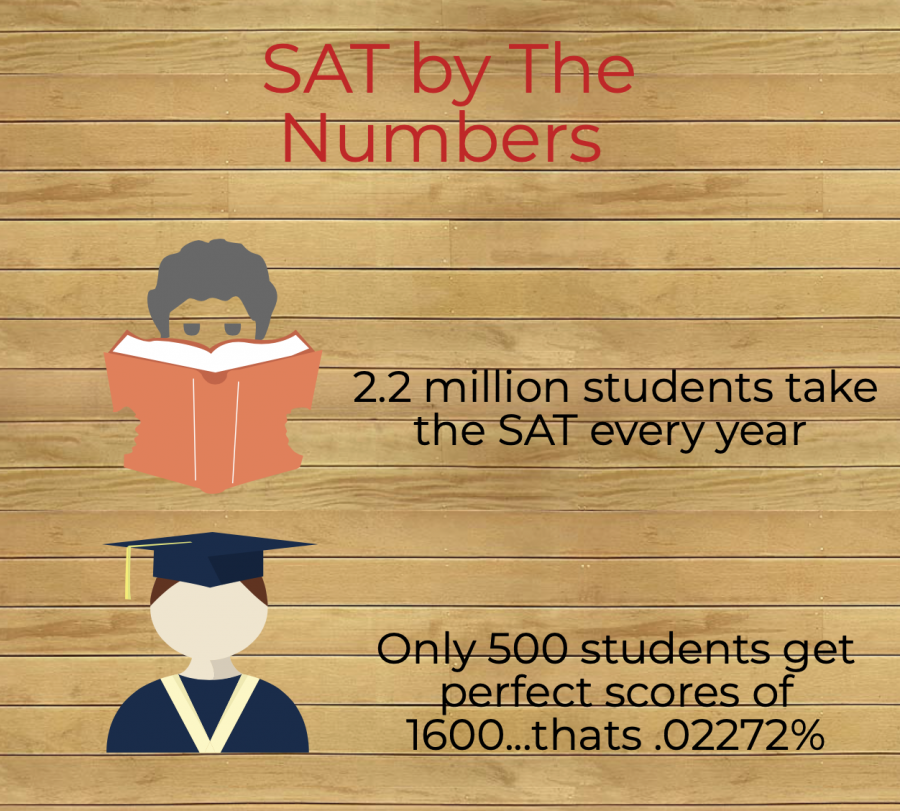 Each year the SAT gets over 2.2 million students. Out of these students only 500 are able to make that perfect score which is less than .5%