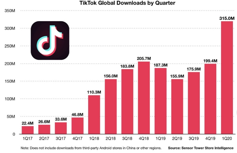 The+statistic+above+shows+the+growth+of+the+TikTok+over+the+year+of+2017+and+2020.+The+hit+of+quarantine+affected+the+growth+of+the+popularity+of+the+app.